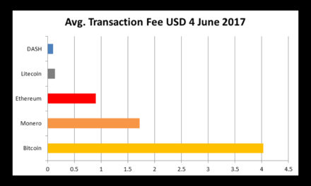Cryptocurrency Transaction Fees Spike As Dash Remains Cheap