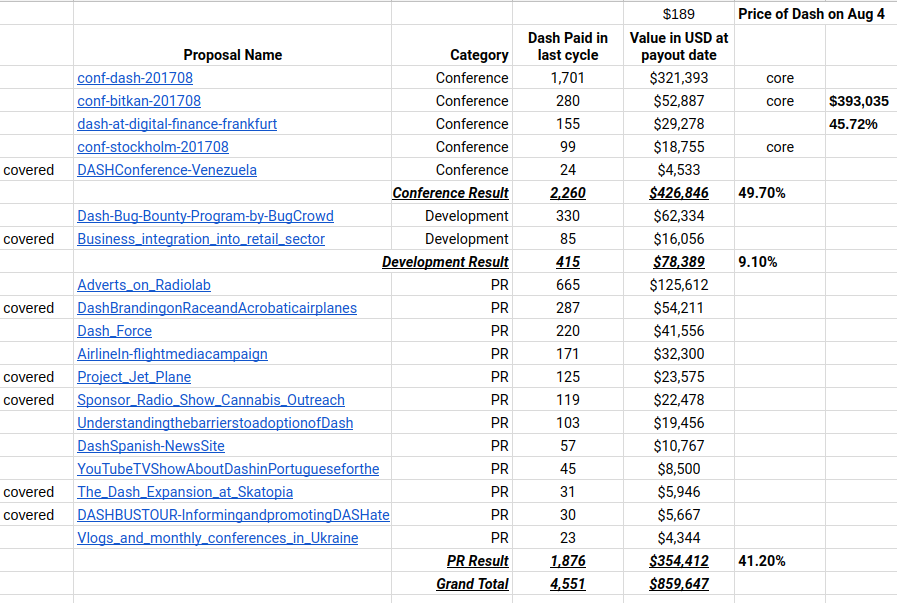 Aug 4th Dash Treasury funded proposals