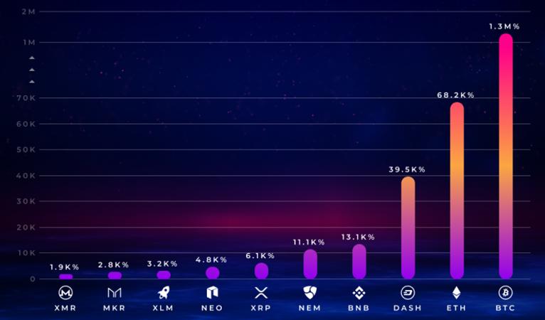 Dash est dans le top 3 des crypto-monnaies ayant les meilleures performances