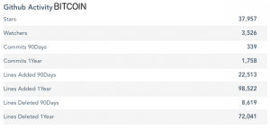 Code Contribution Data Shows Litecoin, Dogecoin Development Nearly Dead