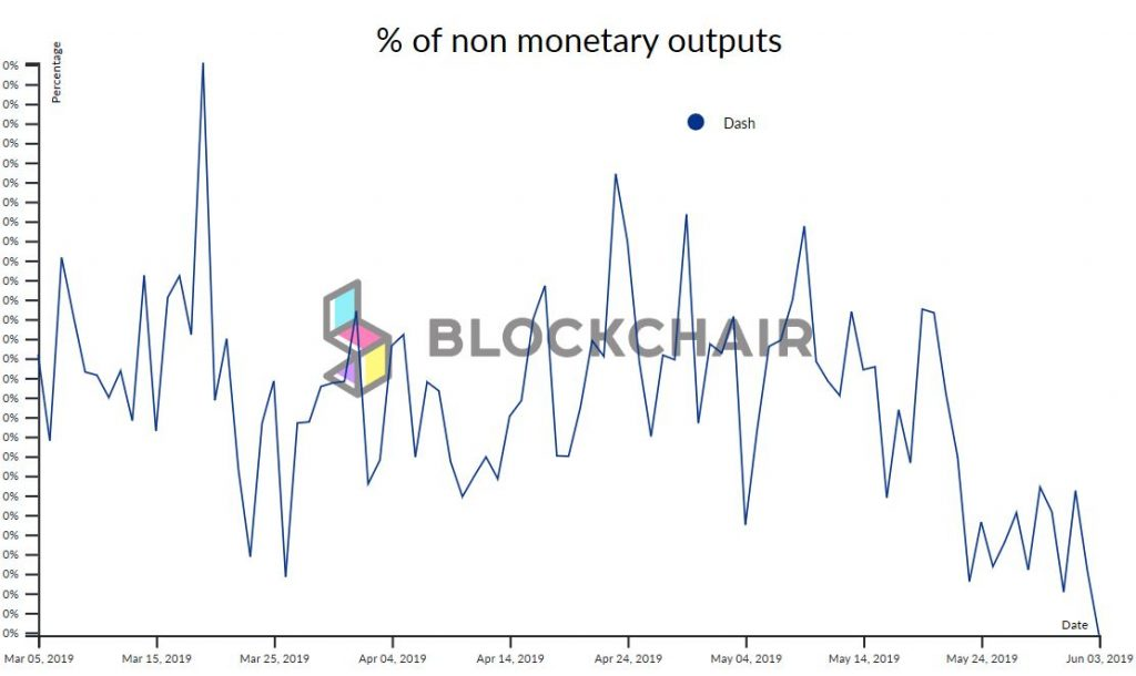 BlockChair Data Shows Significantly Lower Non-Monetary Outputs for Dash