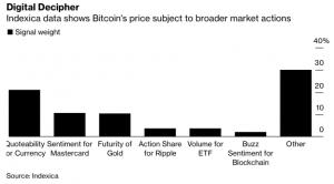 Bitcoin Price Influence on Crypto Markets Is Decreasing
