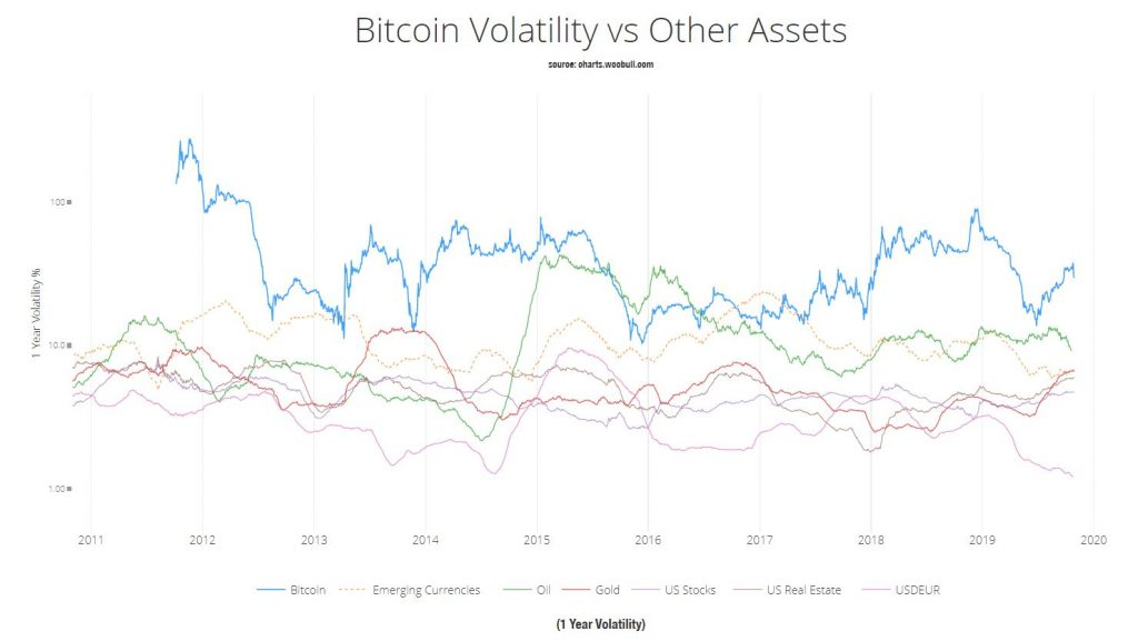 bitcoin vs gold assets chart