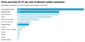 New Research Challenges Bitcoin Mining's Impact on the Environment