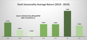 Dash Seasonality Data Shows Winter and Spring Among Best-Performing Seasons
