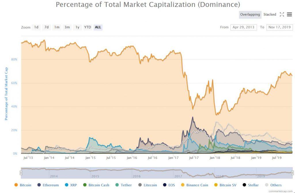 coinmarketcap total market capitalization dominance nov 17 2019