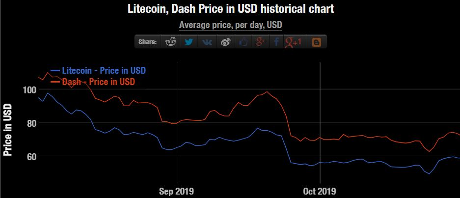 """Litecoin ASIC Development Has Stalled"" While Dash ""Looks Pretty Good"""